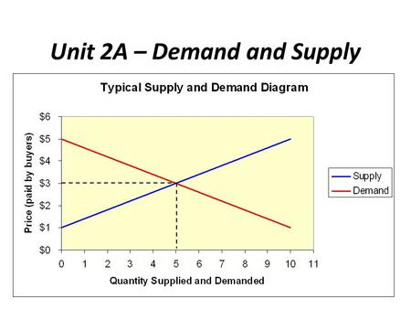 Unit 2A – Demand and Supply. Part 1 - Demand 1. What is a market? Provide 4 examples of markets. 2. What is demand? What is a demand schedule? What is.