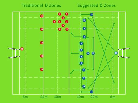 Traditional D ZonesSuggested D Zones. Defence Right.