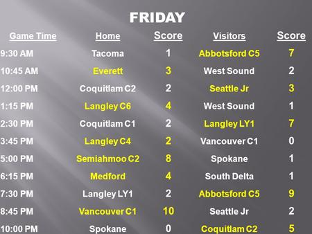 Game TimeHome Score Visitors Score 9:30 AMTacoma 1 Abbotsford C5 7 10:45 AMEverett 3 West Sound 2 12:00 PMCoquitlam C2 2 Seattle Jr 3 1:15 PMLangley C6.