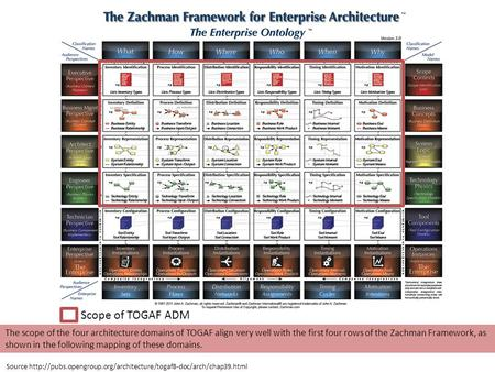 Scope of TOGAF ADM The scope of the four architecture domains of TOGAF align very well with the first four rows of the Zachman Framework, as shown in the.