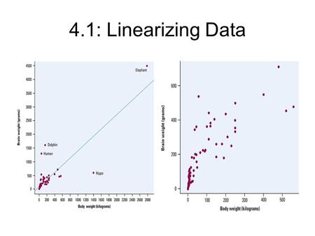 4.1: Linearizing Data.