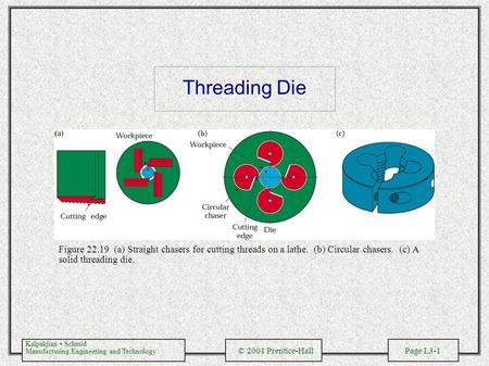 Kalpakjian Schmid Manufacturing Engineering and Technology © 2001 Prentice-Hall Page L3-1 Threading Die Figure 22.19 (a) Straight chasers for cutting threads.
