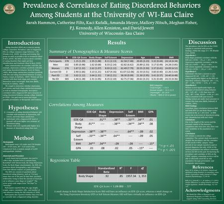 Prevalence & Correlates of Eating Disordered Behaviors Among Students at the University of WI-Eau Claire Sarah Hammon, Catherine Filtz, Kaci Kufalk, Amanda.