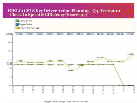 1 HIKLG: GSTS Key Driver Action Planning- Q4, Year 2010 - Check In Speed & Efficiency (Score: 97)