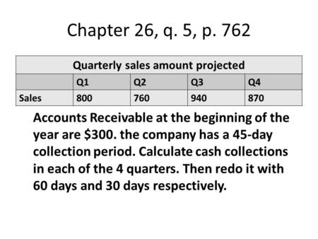 Quarterly sales amount projected