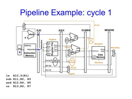 Pipeline Example: cycle 1 lw R10,9(R1) sub R11,R2, R3 and R12,R4, R5 or R13,R6, R7.