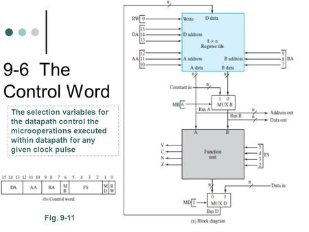 9-6 The Control Word Fig. 9-11 The selection variables for the datapath control the microoperations executed within datapath for any given clock pulse.