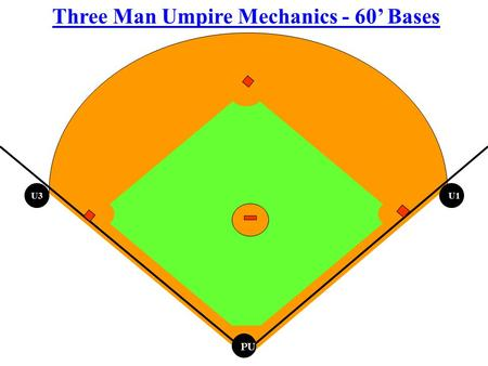 "PU Three Man Umpire Mechanics - 60' Bases U1 U3. PU Basic positioning U1, ""B"" Positions – Anytime there is NOT a runner at 1B and a runner at 2B. U1,"