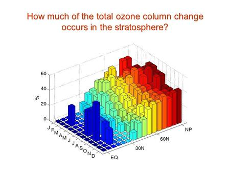 How much of the total ozone column change occurs in the stratosphere?