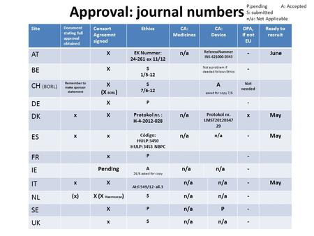 Approval: journal numbers Site Document stating full approval obtained Consort Agreemnt signed EthicsCA: Medicines CA: Device DPA, If not EU Ready to recruit.