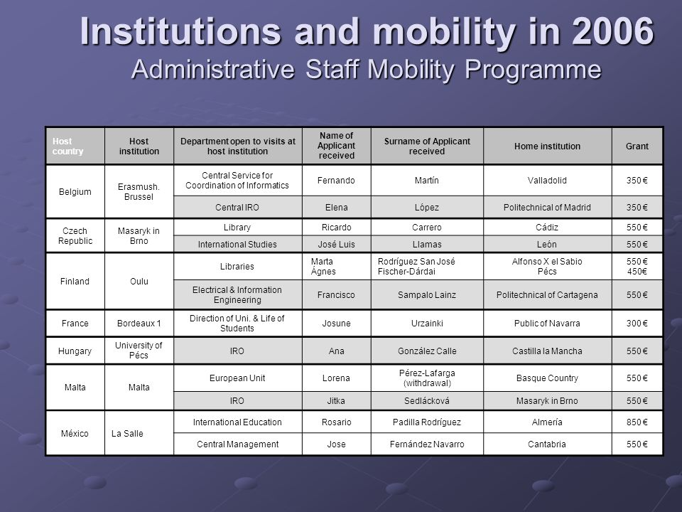 Institutions and mobility in 2006 Administrative Staff Mobility Programme Portugal ÉvoraIROJohan deSterkeErasmush.
