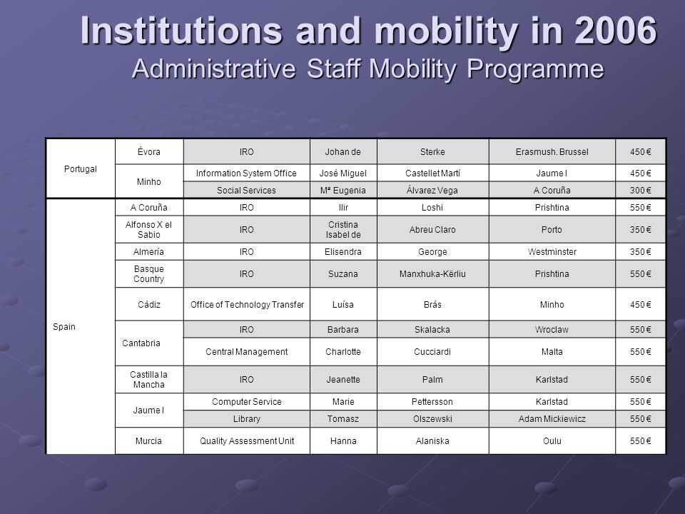 Institutions and mobility in 2006 Administrative Staff Mobility Programme Politechnical of Cartagena Information Technology ServiceSpiersVeerleErasmush.