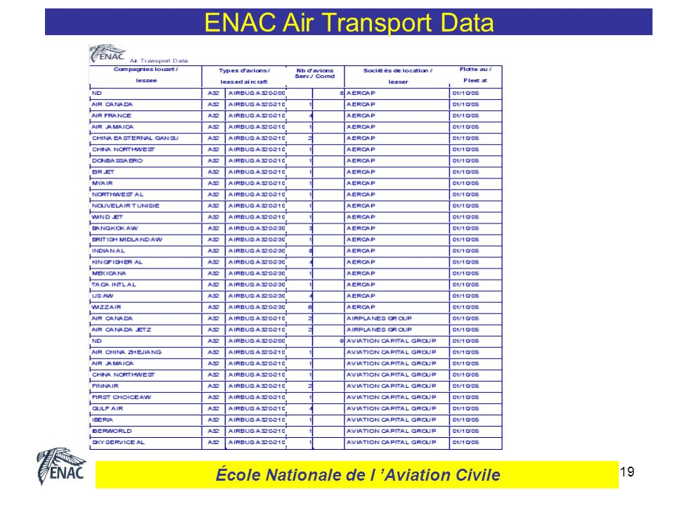 20 « Airports » Database 1 800 airports – since 1970 ENAC Air Transport Data École Nationale de l Aviation Civile