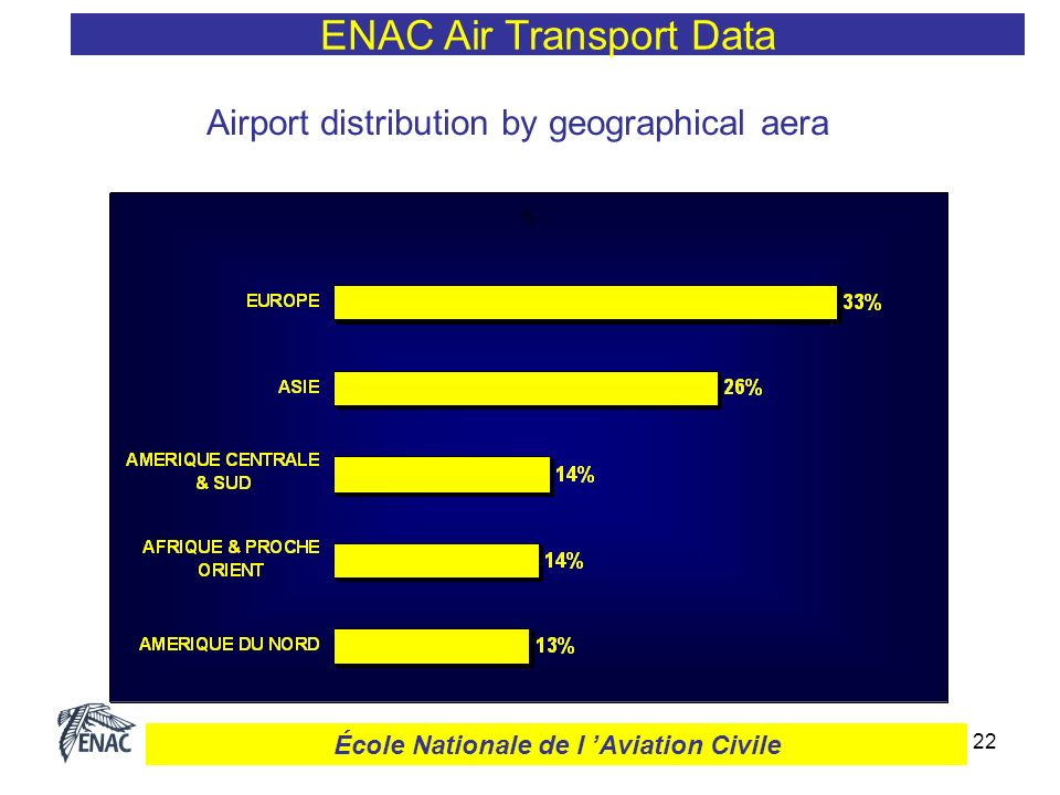 23 Annual results ENAC Air Transport Data École Nationale de l Aviation Civile
