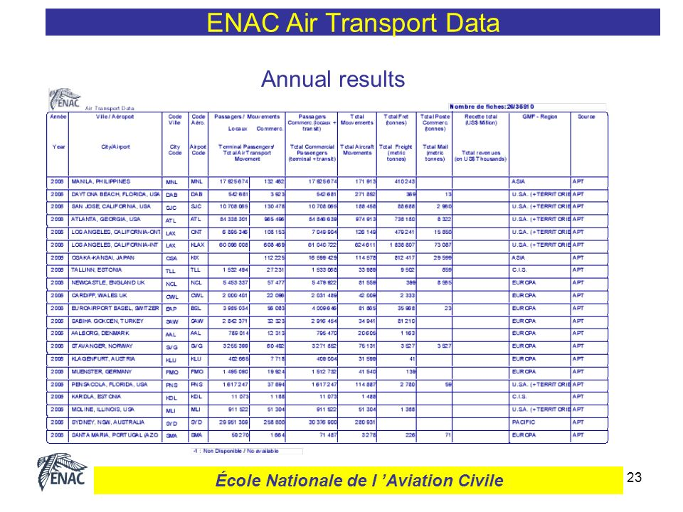 24 Monthly results ENAC Air Transport Data École Nationale de l Aviation Civile