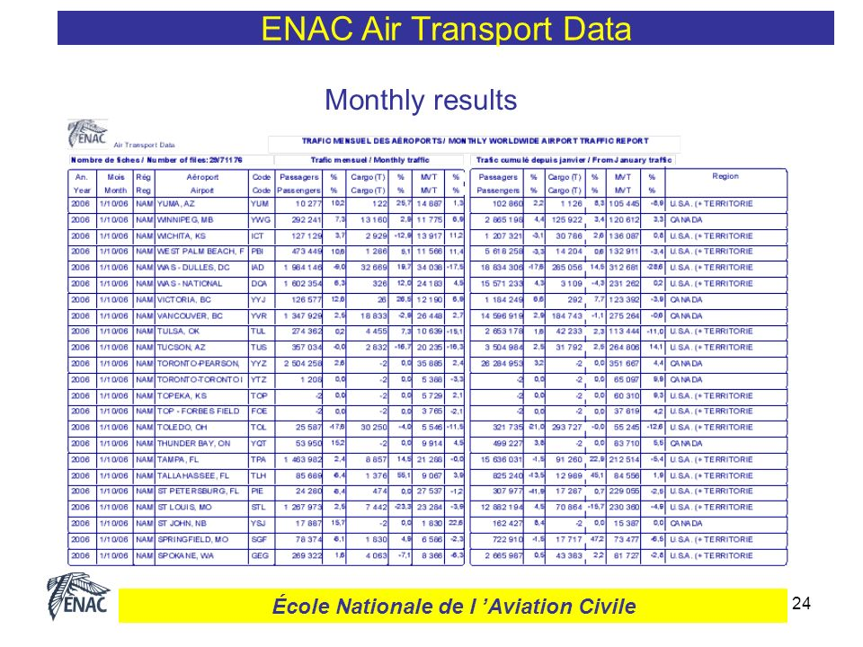 25 « Traffic Flow » Database 3 500 airports – since 1970 ENAC Air Transport Data École Nationale de l Aviation Civile