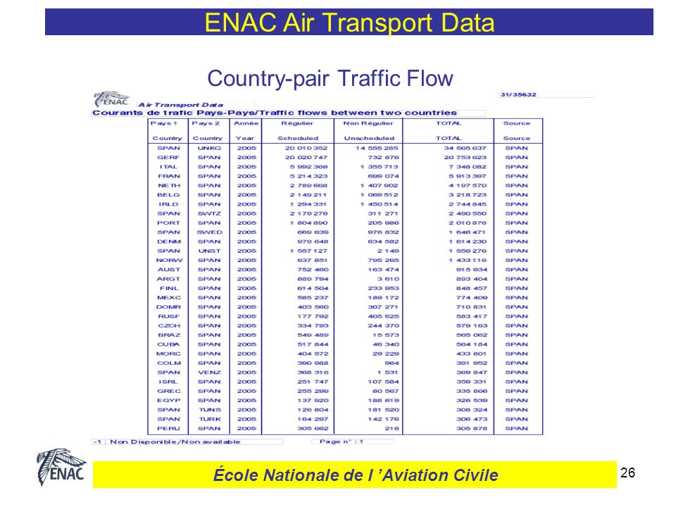 27 City-pair Traffic Flow ENAC Air Transport Data École Nationale de l Aviation Civile