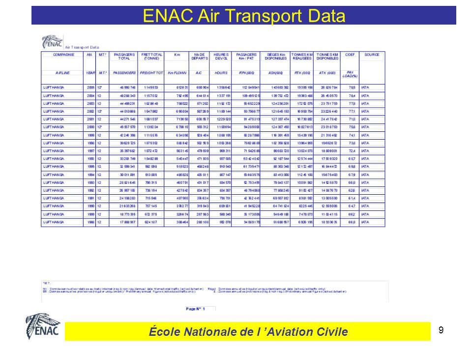 10 ENAC Air Transport Data École Nationale de l Aviation Civile