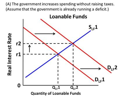 (A) The government increases spending without raising taxes. (Assume that the government is already running a deficit.) Loanable Funds D LF 2 Real Interest.
