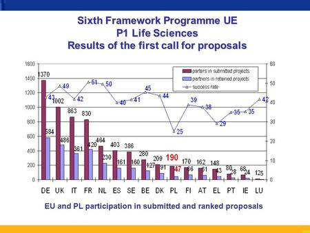 EU and PL participation in submitted and ranked proposals Sixth Framework Programme UE P1 Life Sciences Results of the first call for proposals.