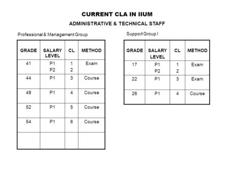 CURRENT CLA IN IIUM ADMINISTRATIVE & TECHNICAL STAFF GRADESALARY LEVEL CLMETHOD 41P1 P2 1212 Exam 44P13Course 48P14Course 52P15Course 54P16Course GRADESALARY.