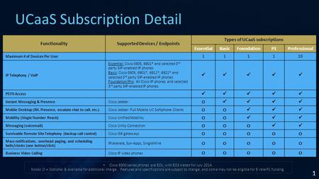 1 UCaaS Subscription Detail FunctionalitySupported Devices / Endpoints Types of UCaaS subscriptions EssentialBasicFoundationP1Professional Maximum # of.