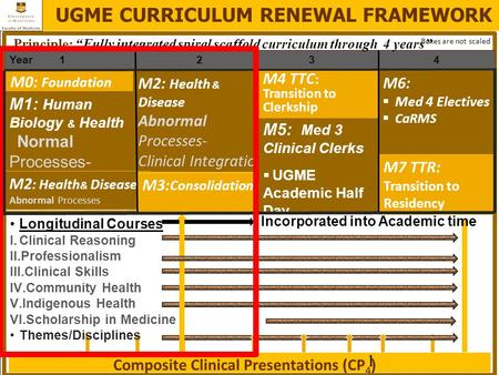 Year 1 23 4 Incorporated into Academic time Longitudinal Courses I.Clinical Reasoning II.Professionalism III.Clinical Skills IV.Community Health V.Indigenous.