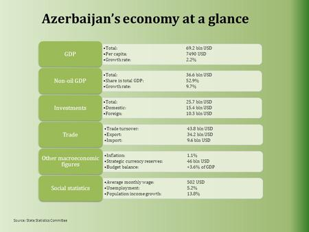 Azerbaijan's economy at a glance Total:69.2 bln USD Per capita:7490 USD Growth rate:2.2% GDP Total:36.6 bln USD Share in total GDP:52.9% Growth rate:9.7%