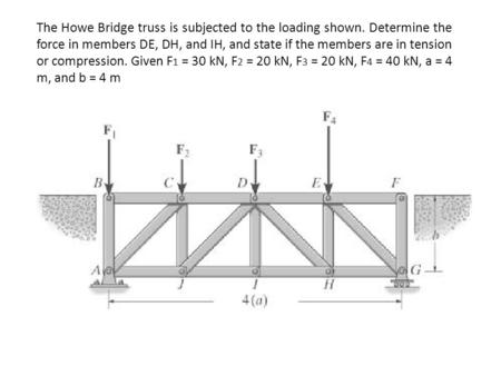 The Howe Bridge truss is subjected to the loading shown. Determine the force in members DE, DH, and IH, and state if the members are in tension or compression.