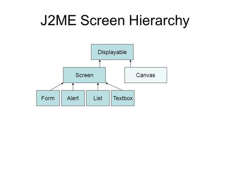 J2ME Screen Hierarchy Displayable ScreenCanvas FormAlertListTextbox.
