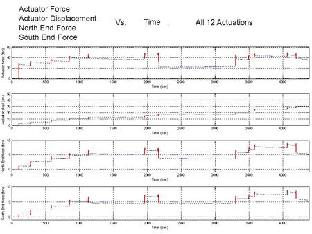 Actuator Force Actuator Displacement North End Force South End Force Vs. Time, All 12 Actuations.