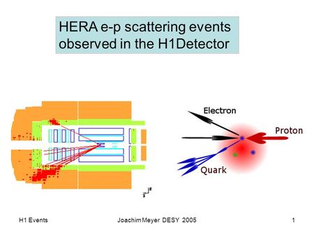 H1 EventsJoachim Meyer DESY 20051 HERA e-p scattering events observed in the H1Detector.