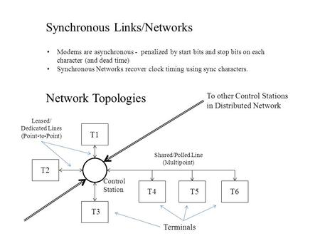 Synchronous Links/Networks Modems are asynchronous - penalized by start bits and stop bits on each character (and dead time) Synchronous Networks recover.