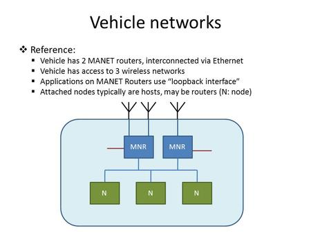  Reference:  Vehicle has 2 MANET routers, interconnected via Ethernet  Vehicle has access to 3 wireless networks  Applications on MANET Routers use.