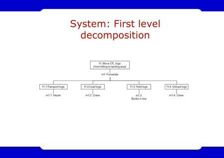1 System: First level decomposition f1: Move CTL logs (from felling to landing area) m1: Forwarder f1.4: Unload logsf1.2:Load logsf1.1:Transport logs m1.1: