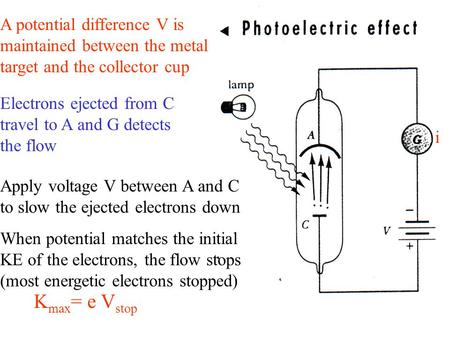A potential difference V is maintained between the metal target and the collector cup Electrons ejected from C travel to A and G detects the flow Apply.