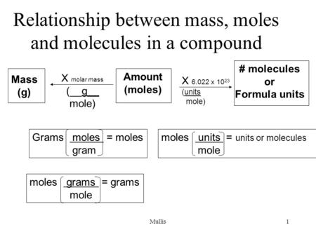 Mullis1 Relationship between mass, moles and molecules in a compound Mass (g) Amount (moles) # molecules or Formula units X molar mass (__g__ mole) X 6.022.