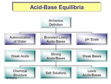 Acid-Base Equilibria Arrhenius Definition Autoionization of Water Bronsted-Lowry Acids-Bases Weak Acids Strong Acids/Bases Chemical Structure Salt Solutions.