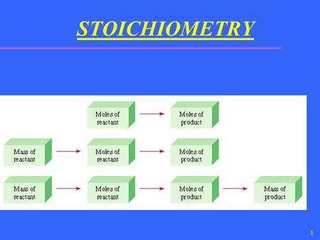 1 STOICHIOMETRY. 2 Introduction u We will look at quantitative measurements in chemical reactions. u Mass and mole relationships in chemical reactions.
