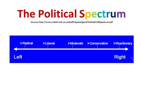 The Political Spectrum Source:  rocklin. k12. ca