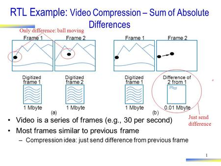 1 RTL Example: Video Compression – Sum of Absolute Differences Video is a series of frames (e.g., 30 per second) Most frames similar to previous frame.