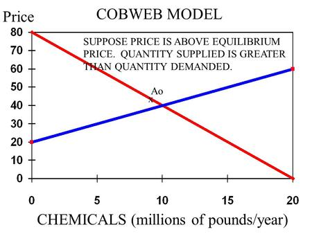 COBWEB MODEL Ao CHEMICALS (millions of pounds/year) Price SUPPOSE PRICE IS ABOVE EQUILIBRIUM PRICE. QUANTITY SUPPLIED IS GREATER THAN QUANTITY DEMANDED.