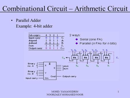 MOHD. YAMANI IDRIS/ NOORZAILY MOHAMED NOOR 1 Combinational Circuit – Arithmetic Circuit Parallel Adder Example: 4-bit adder.