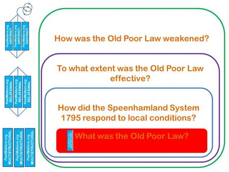 How was the Old Poor Law weakened? To what extent was the Old Poor Law effective? How did the Speenhamland System 1795 respond to local conditions? What.