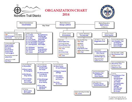 ORGANIZATION CHART 2014 District Chairman George Lankford District Chairman George Lankford District Executive Matt Fortuna (Professional) District Executive.