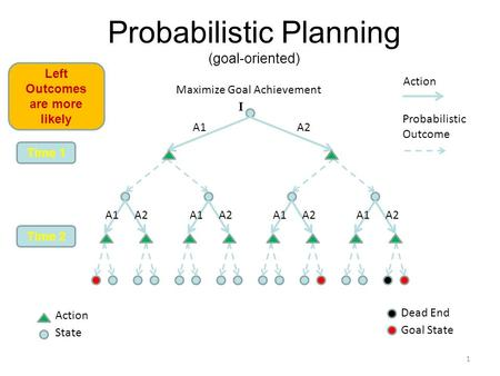 Probabilistic Planning (goal-oriented) Action Probabilistic Outcome Time 1 Time 2 Goal State 1 Action State Maximize Goal Achievement Dead End A1A2 I A1.