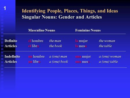 Singular Nouns: Gender and Articles Identifying People, Places, Things, and Ideas Singular Nouns: Gender and Articles Masculine NounsFeminine Nouns Definiteel.