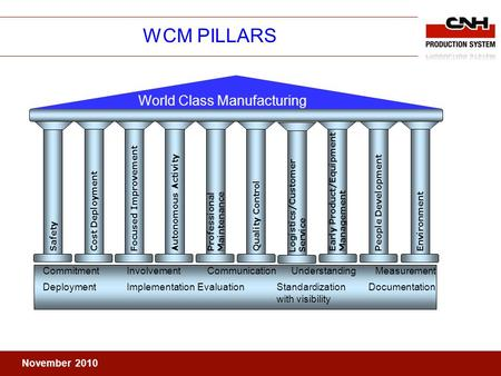 November 2010 WCM PILLARS World Class Manufacturing Cost Deployment Autonomous Activity ProfessionalMaintenanceQuality ControlLogistics/CustomerServiceEarly.