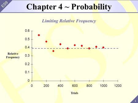 1 ES9 Chapter 4 ~ Probability Limiting Relative Frequency Relative Frequency Trials 0 0.1 0.2 0.3 0.4 0.5 0.6 020040060080010001200.