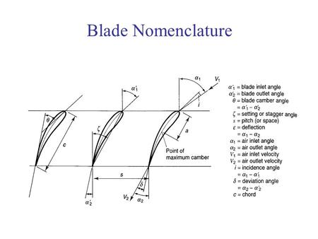 Blade Nomenclature. Axial and Radial Flow Turbines Differences between turbine and compressor: LongShort Blade 1Last blade CompressorTurbine Work as.